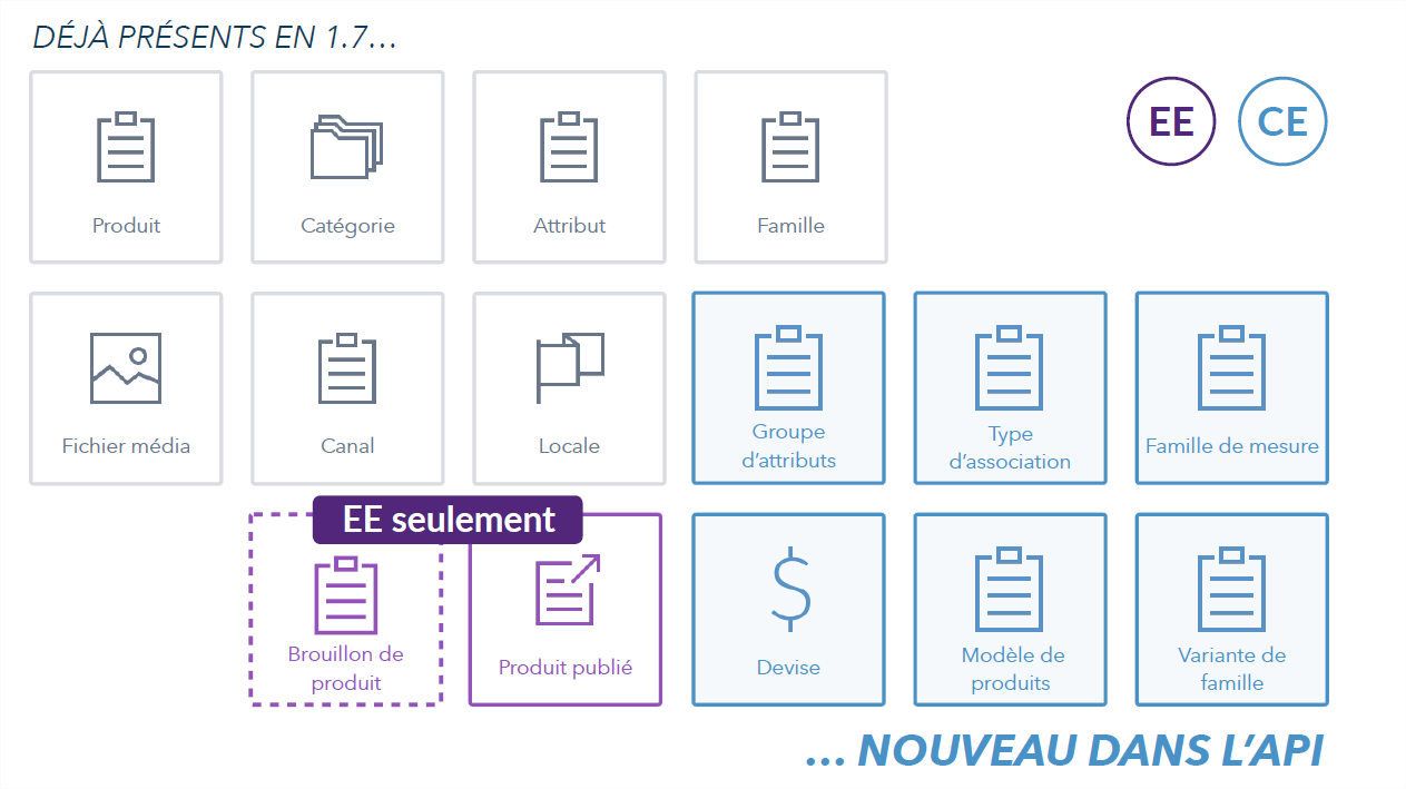 API web Akeneo 2.0