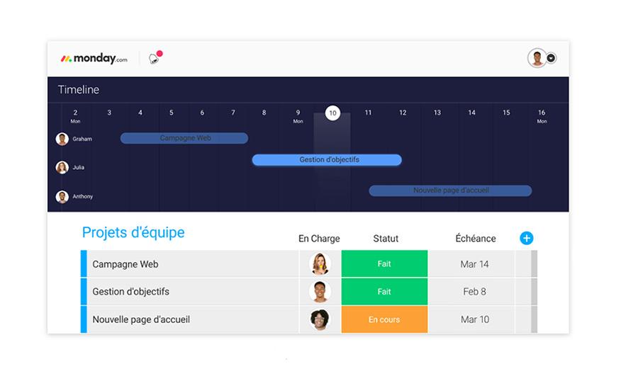 Dashboard projets d'équipe monday.com