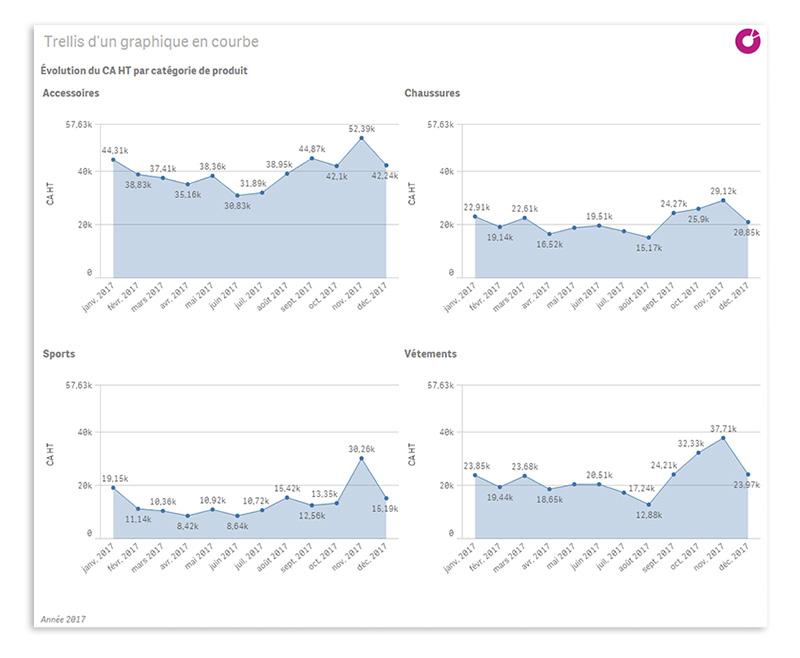 Nouvelle fonctionnalité visuelle Qlik Sense : le Trellis chart