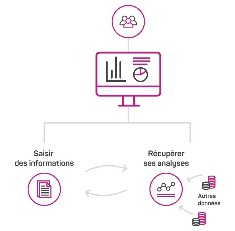 Schéma expliquant les objectifs du portail analytics de Synolia