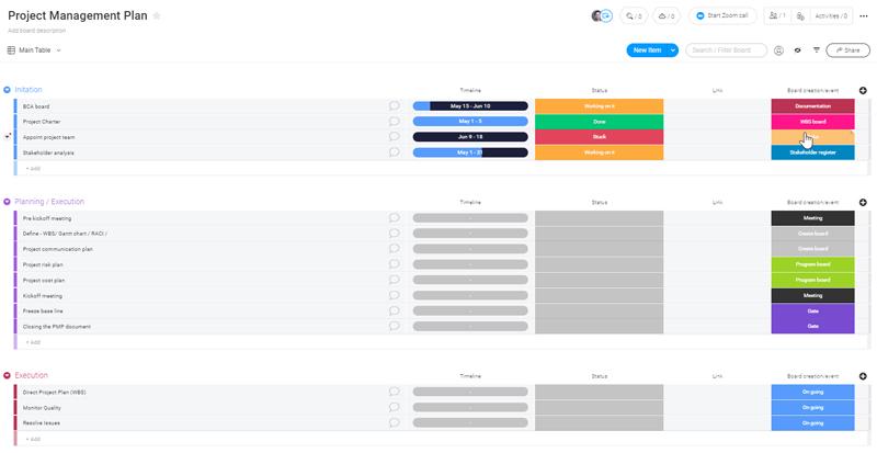 monday com template gestion de projet