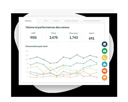Interface Zendesk statistiques